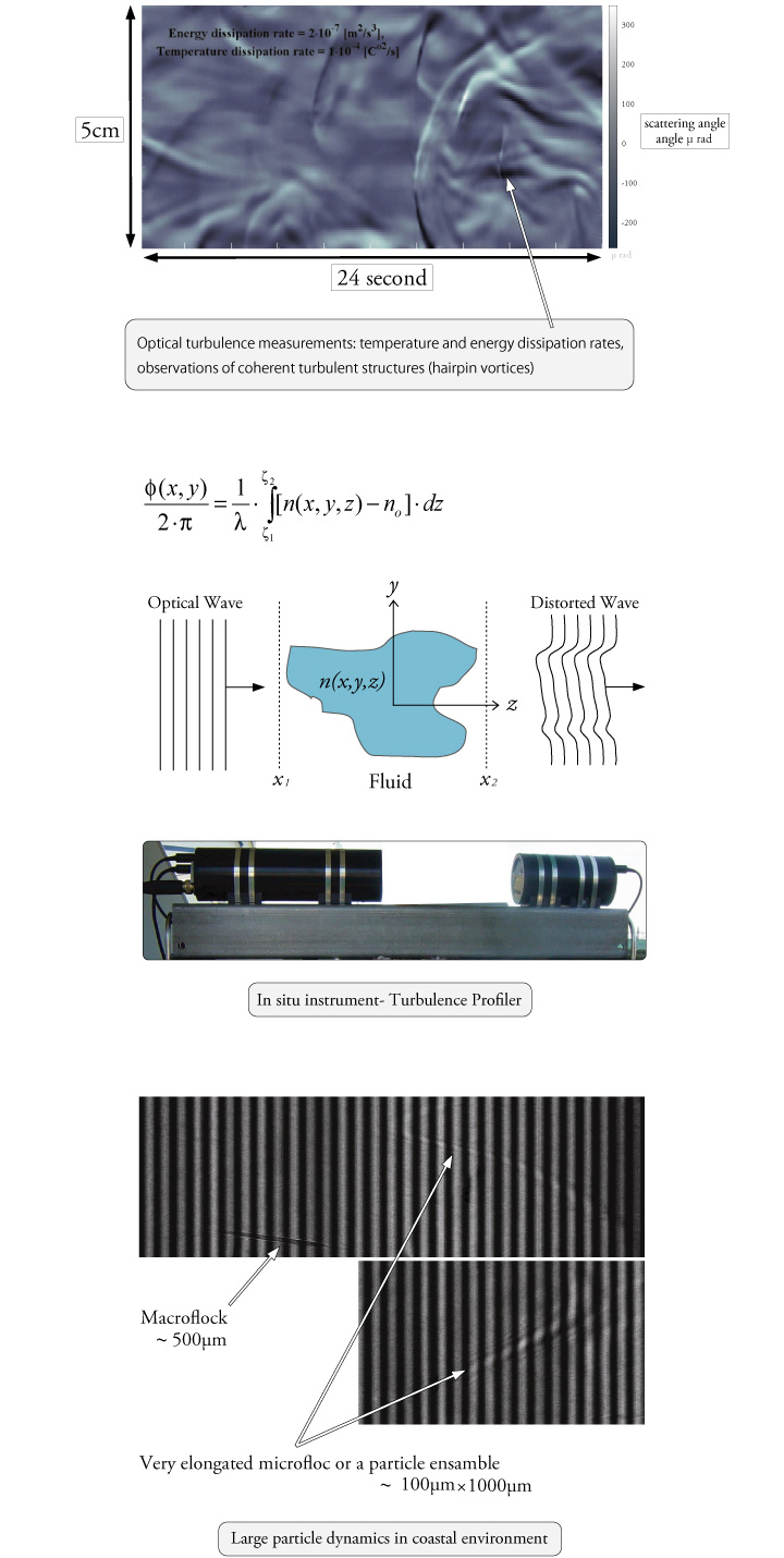 Optical Turbulence Sensing