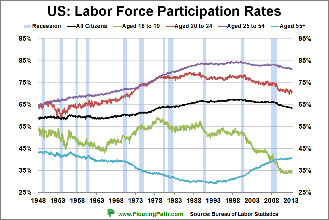 Labor Force Participation Rates – SWINT FRIDAY'S HOME