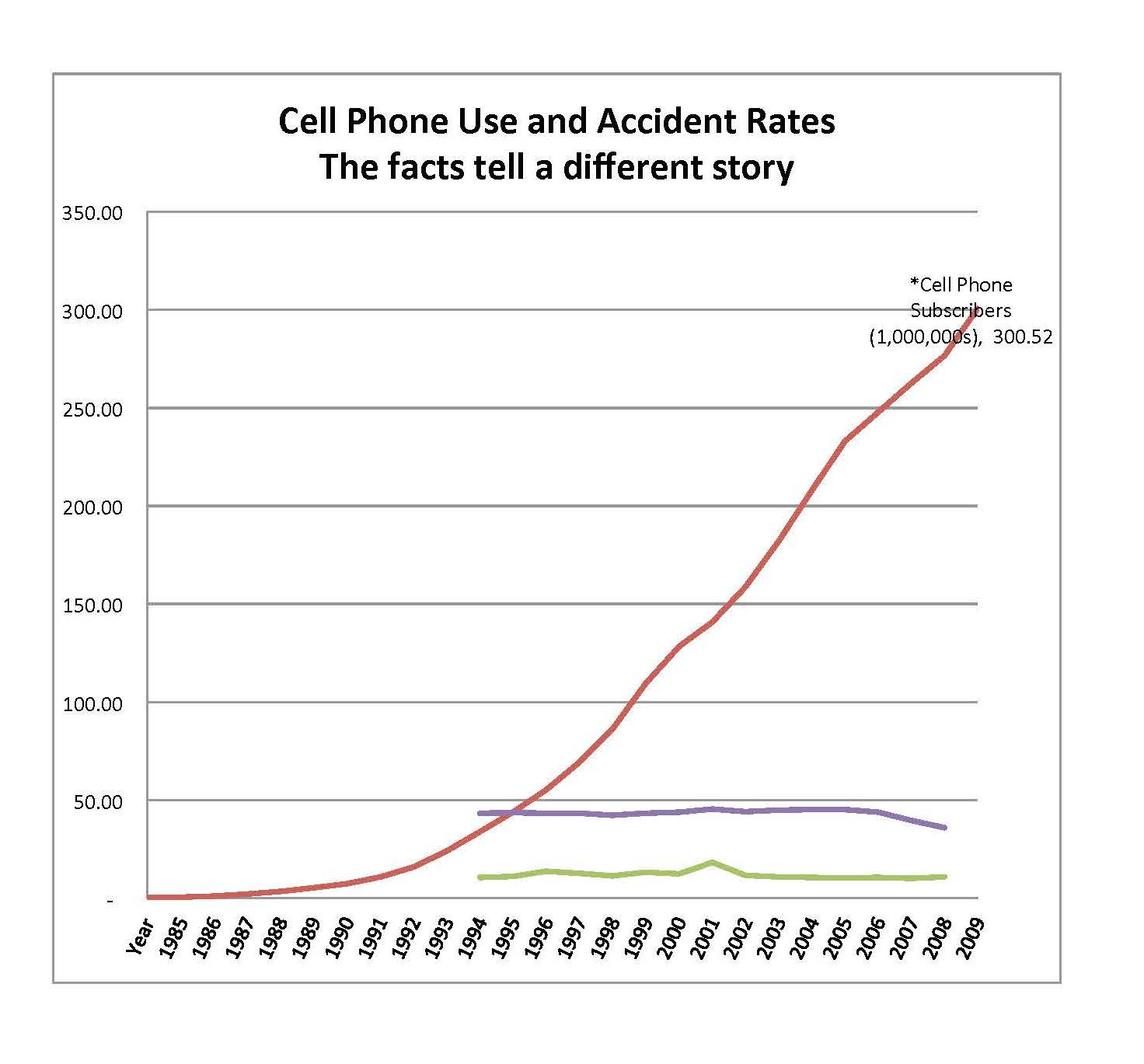 Cell phone versus accident stats_Page_2