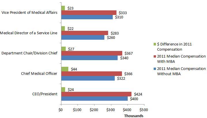 physician-salary-MBA