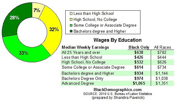 2010_Wages_by_Education_Chart_opt