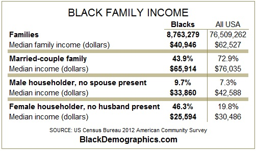 2012-Black-Family-income