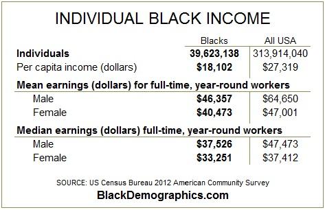 2012-Individual-Black-income