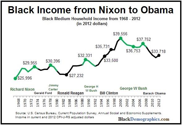 Black-Income-from-Nixon-to-Obama