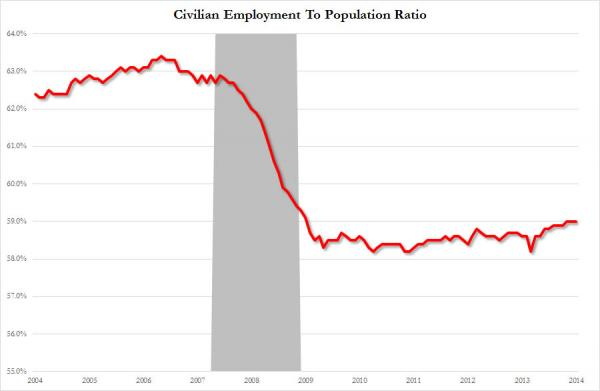 Employment to population ratio_1_0