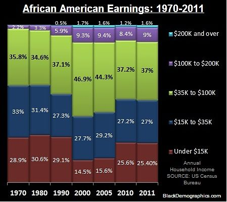 Median_Black_Income_Chart_2005_to_2011_opt