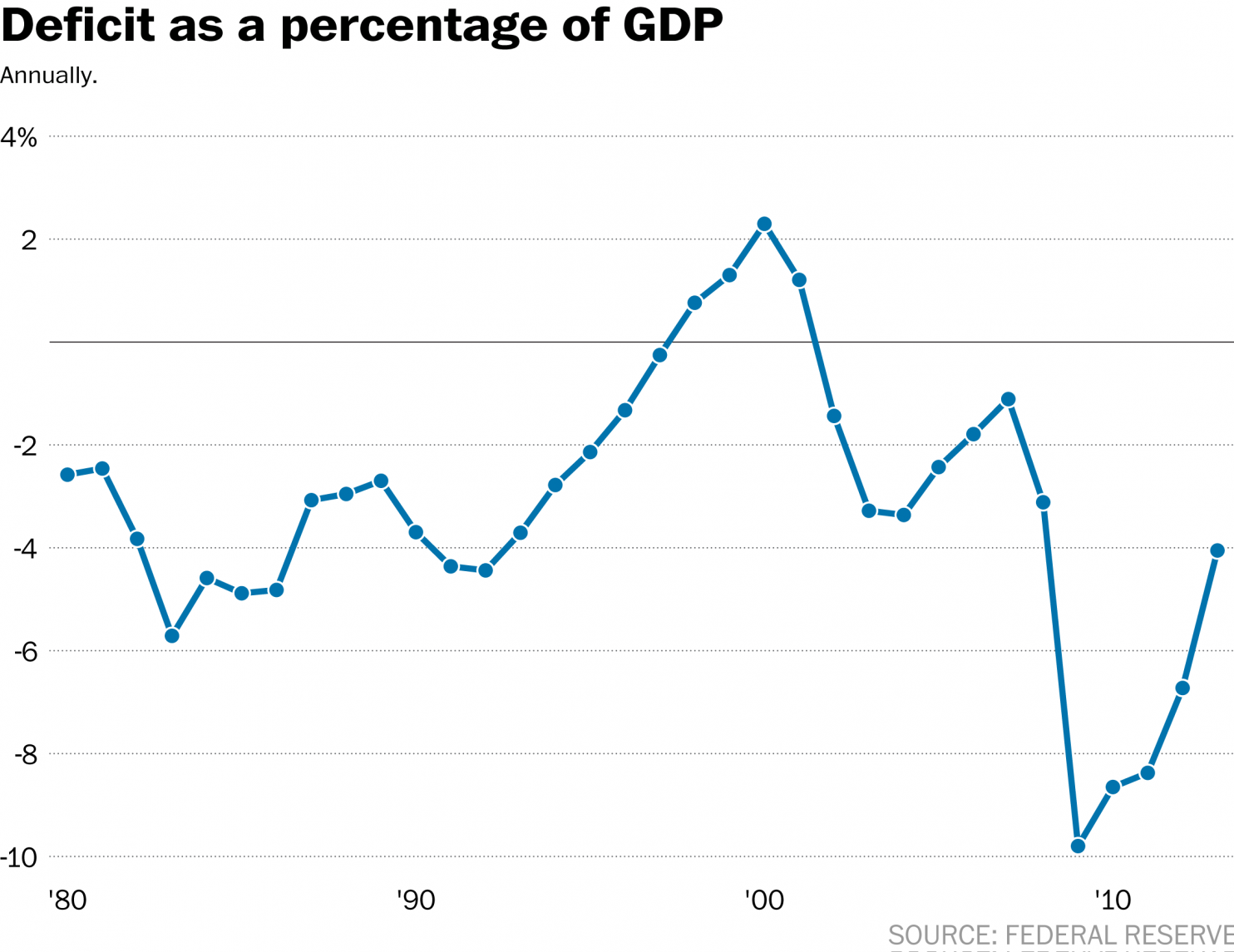 Since 2008, our national debt and deficit has ballooned