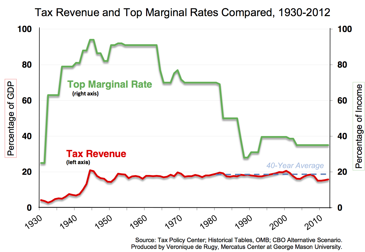 tax-revenue-path-plus-top-marginal-rates-chart-original