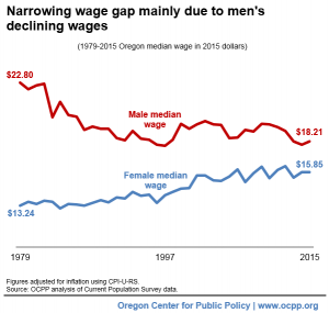 20160411-narrowing-wage-gap-due-to-male-decline_med